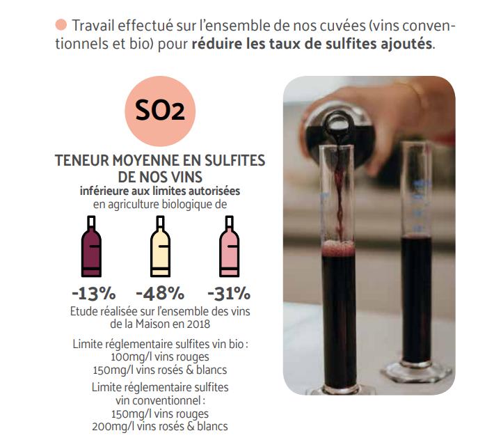 Diminution de la teneur moyenne en sulfites des vins de la Maison Gabriel Meffre